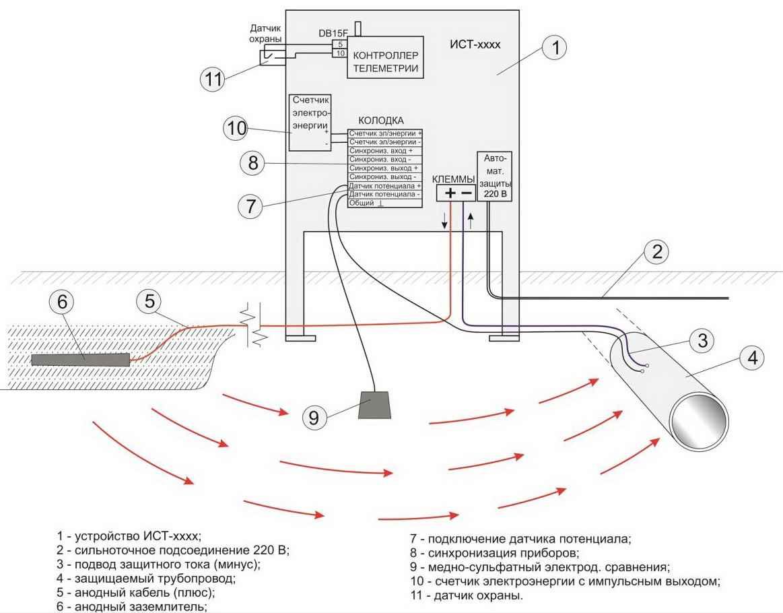 Схема протекторной электродной защиты
