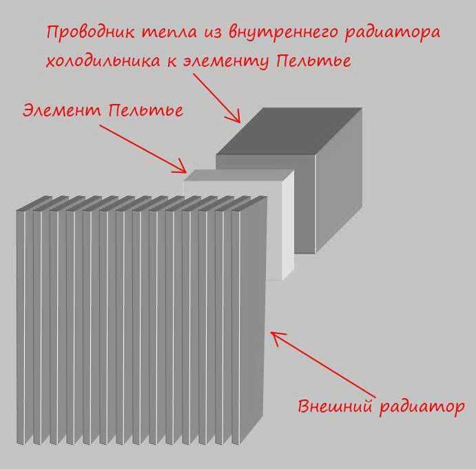 Конструкция охлаждающего узла