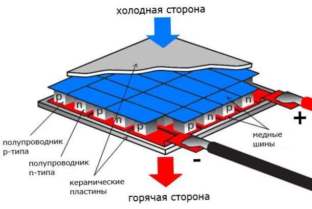 Модуль Пельтье