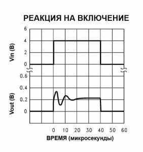 Диаграмма 11