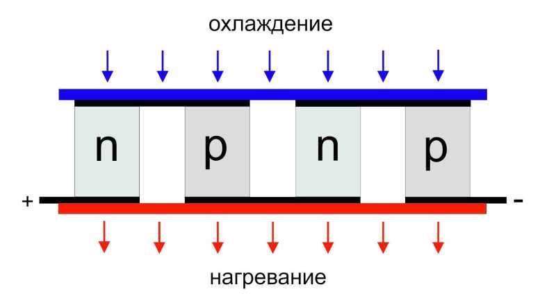 Принцип действия модуля Пельтье