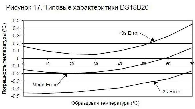 Характеристики DS18B20