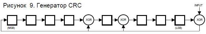 Образующий полином циклического кода