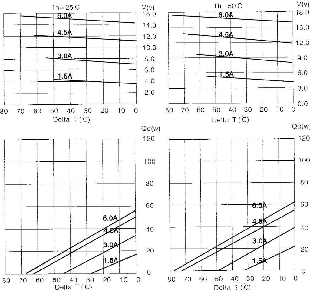 Характеристики TEC1-12706