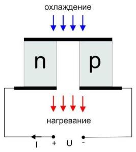 Принцип действия элемента Пельтье