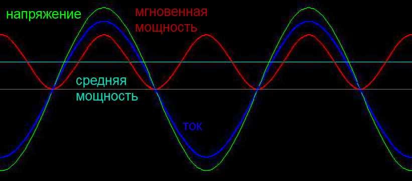 Диаграмма cos φ = 1