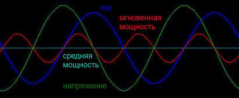 Диаграмма cos φ = 0
