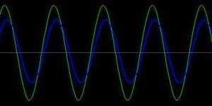 Осциллограмма фазового сдвига