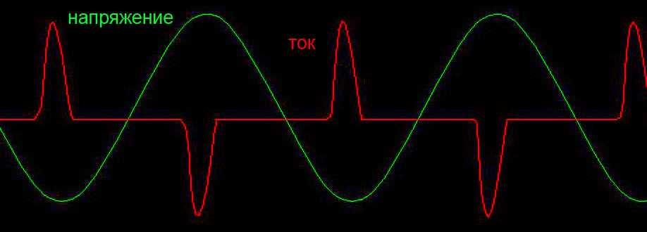 Осциллограмма искажения тока в бестрансформаторных БП