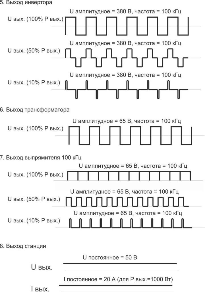 Схема инверторного устройства катодной защиты ТИЭЛЛА
