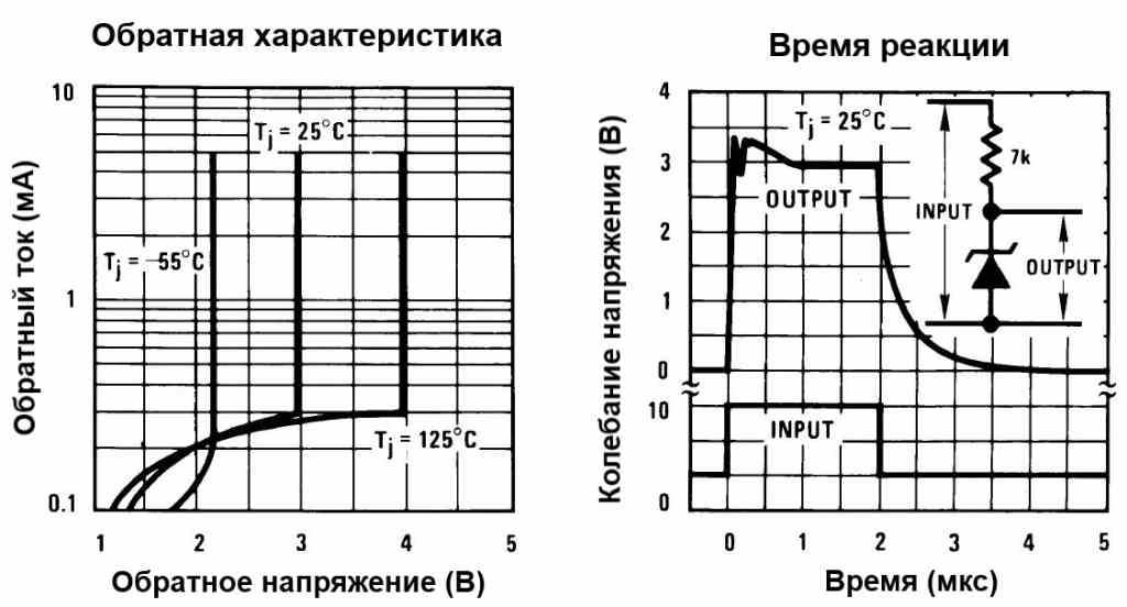 Характеристики LM335