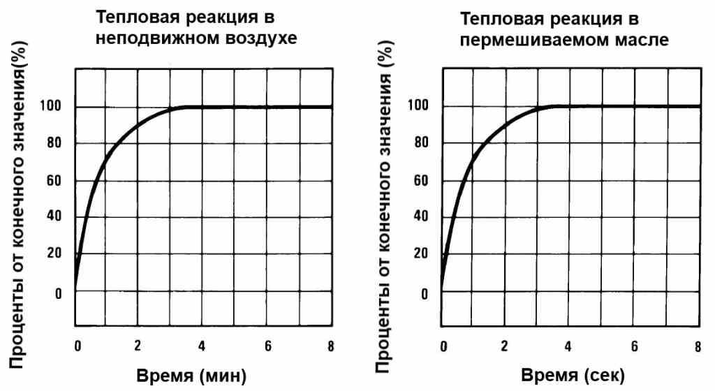Тепловые характеристики