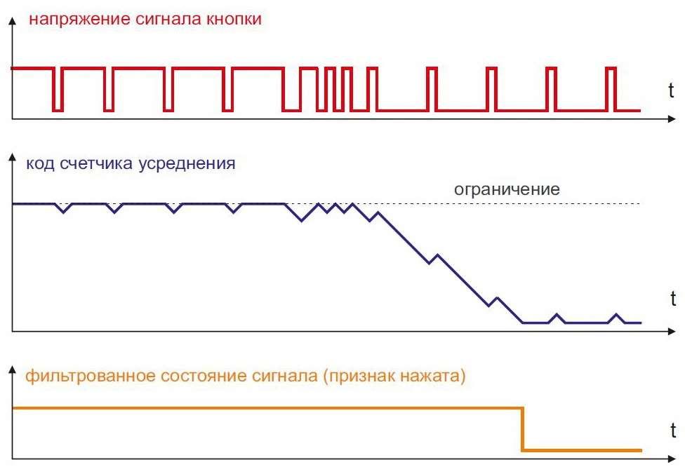 Цифровая фильтрация сигнала контактов