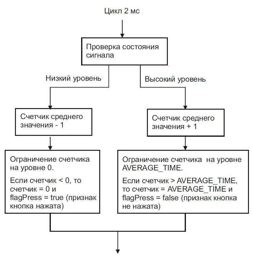 алгоритм цифровой фильтрации сигнала