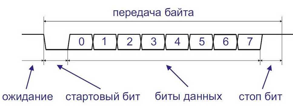 Протокол UART