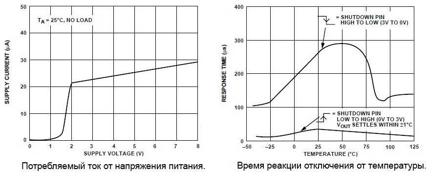 Характеристики TMP36