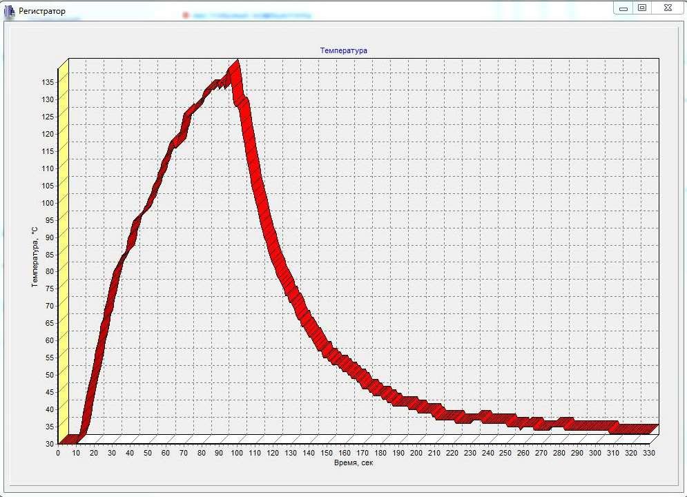 Диаграмма температуры