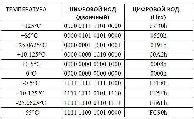 Таблица соответствия кодов температуре