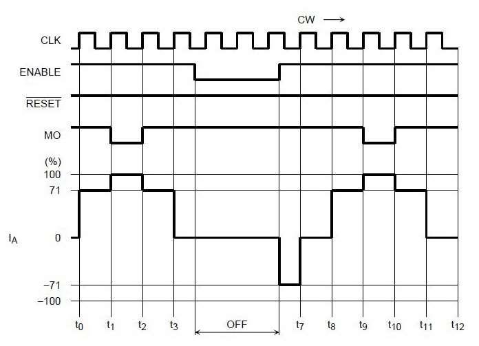 Диаграмма сигнала ENABLE