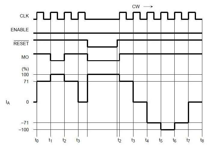 Диаграмма сигнала RESET