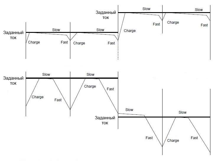 Диаграммы спада тока