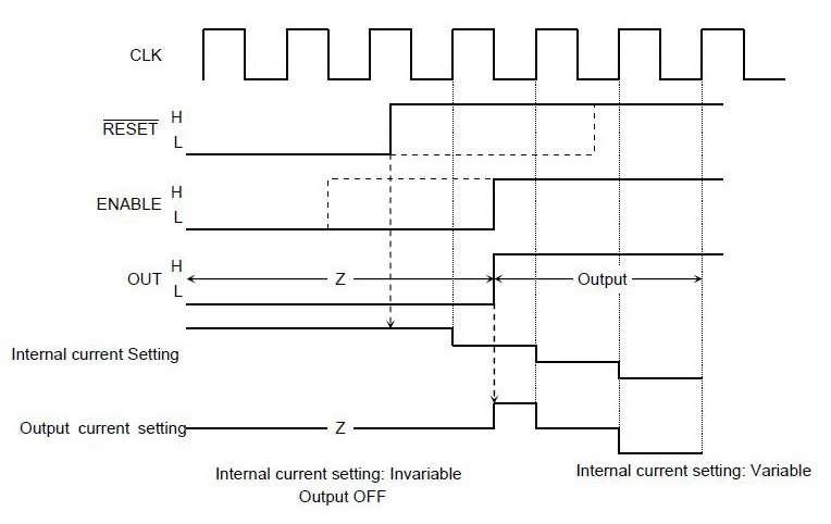 Последовательность сигналов при включении
