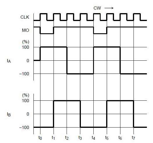 Диаграмма шагового режима
