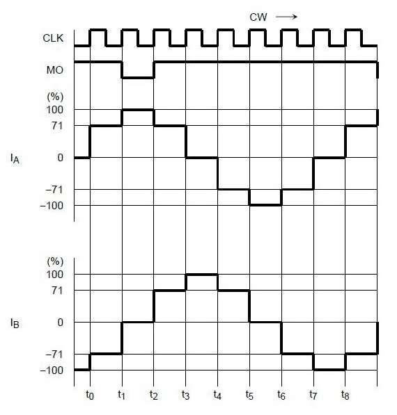 Диаграмма полу шагового режима