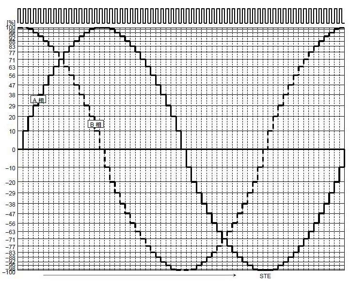 Диаграмма микро шагового режима