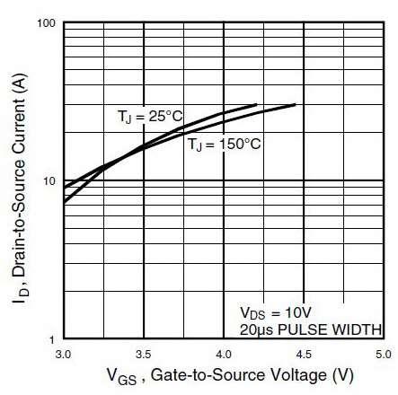 Характеристика транзистора IRF7313