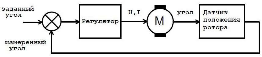 Схема следящего электропривода