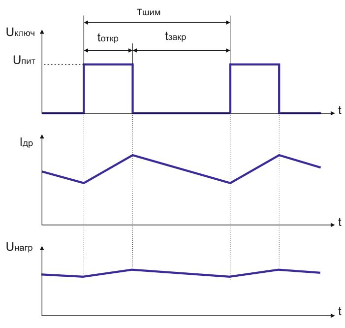 Диаграмма работы ключевого стабилизатора