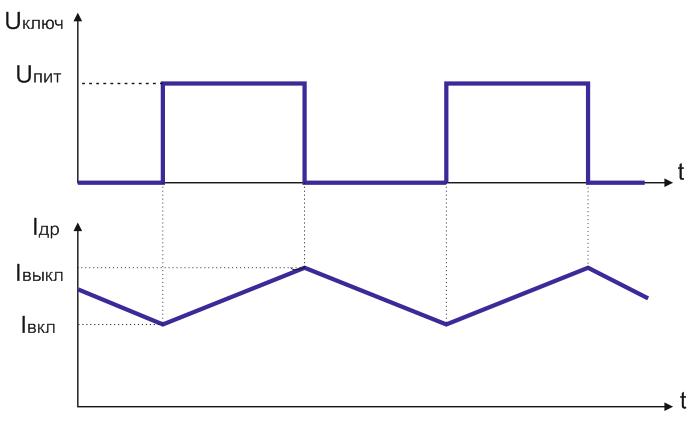 Диаграмма работы ключевого регулятора