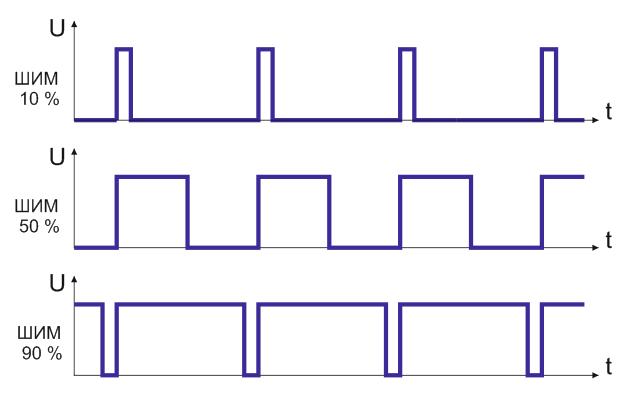 Диаграммы с разными коэффициентами заполнения