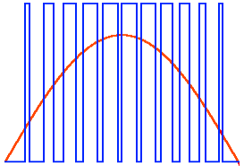 Широтно-импульсная модуляция, диаграмма