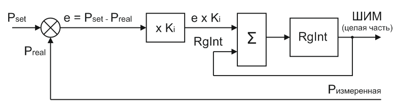 Структурная схема управления по интегральному закону