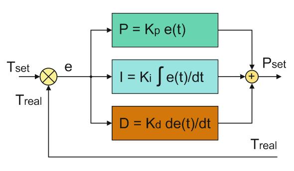 Структурная схема ПИД
