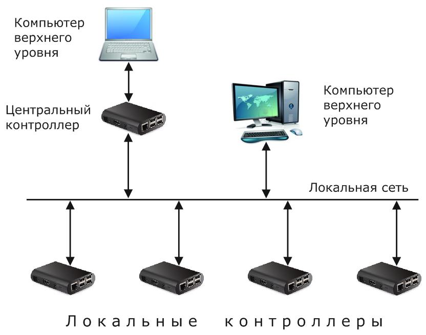 Малая распределенная система управления