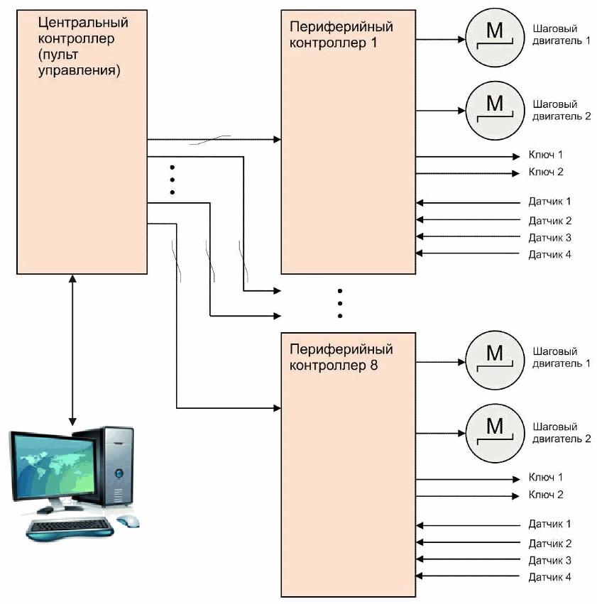 Структура управления станком для розлива и запайки ампул