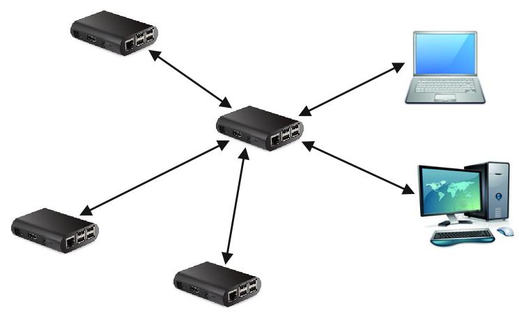 Радиальная локальная сеть