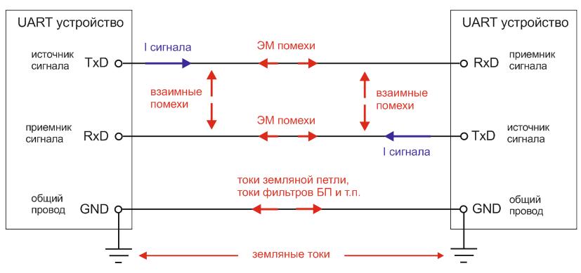 Помехи и наводки интерфейса UART