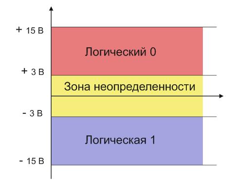 Логические уровни RS-232