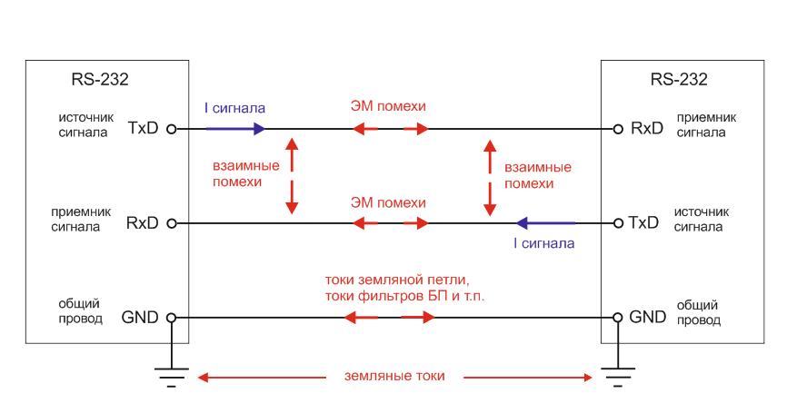 Влияние помех на RS-232