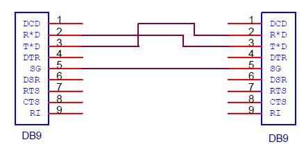 Схема перекрестного кабеля RS-232