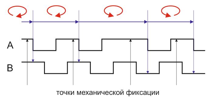 Диаграмма работы инкрементального энкодера