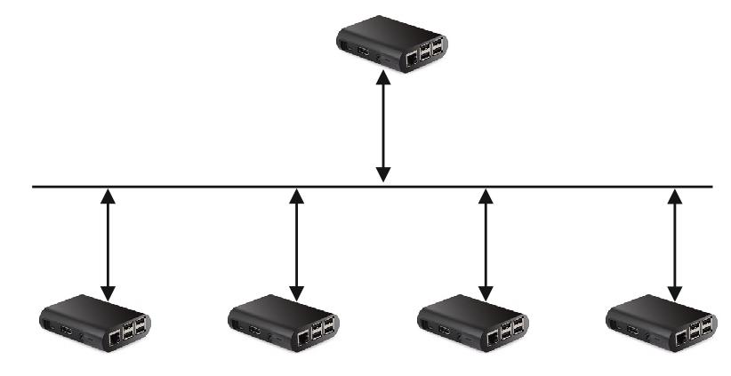 Связь Ардуино через RS485