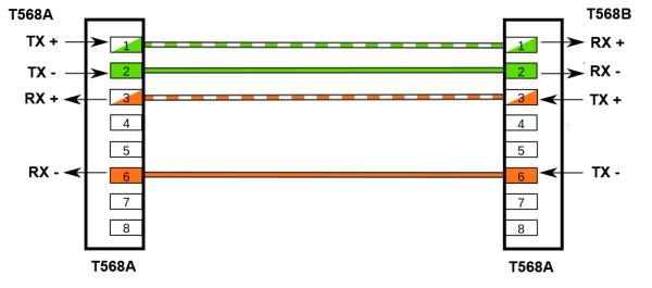 Распиновка прямого LAN кабеля