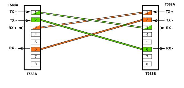 Распиновка перекрестного LAN кабеля