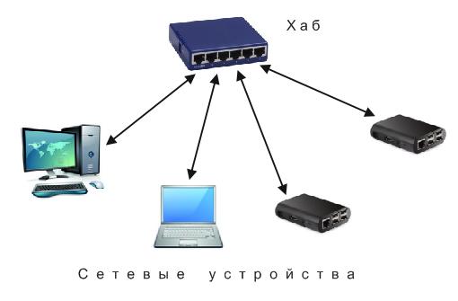 Подключение нескольких компьютеров с помощью хаба
