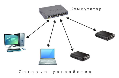 Соединение нескольких компьютеров с помощью коммутатора